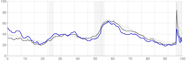 St Joseph, Missouri monthly unemployment rate chart